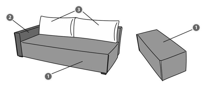 Схема выбора тканей Схема