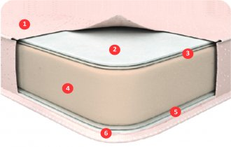 Матрас в вакуумной упаковке Mini Roll — ширина 180см