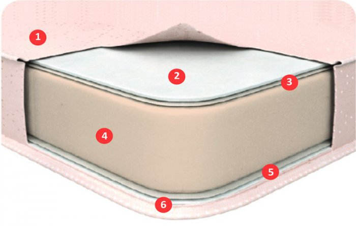Односпальный матрас Mini Roll — 120x200 см