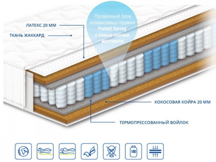 Двуспальный матрас Персей — 160x200 см