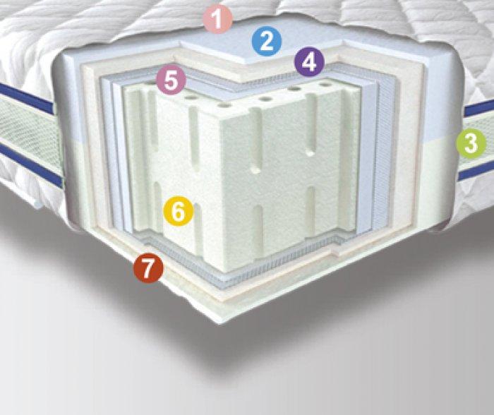 Двуспальный матрас 3D Aerosystem Neoflex Латекс - 160см