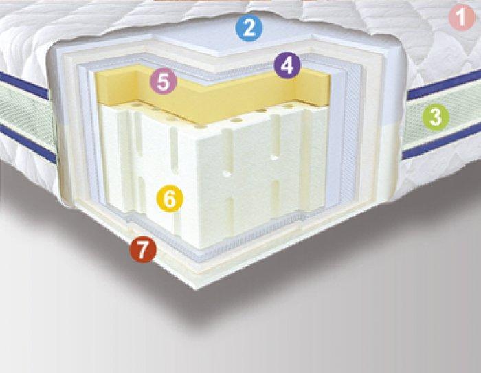 Матрас в вакуумной упаковке 3D Aerosystem Neoflex Multy