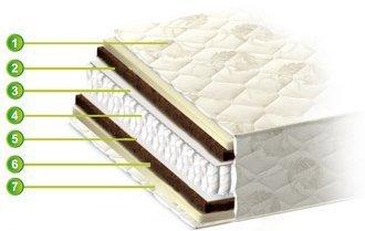 Двуспальный матрас Медисон — 160x200 см